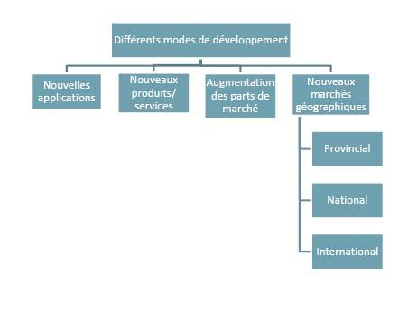 Différents modes de développement